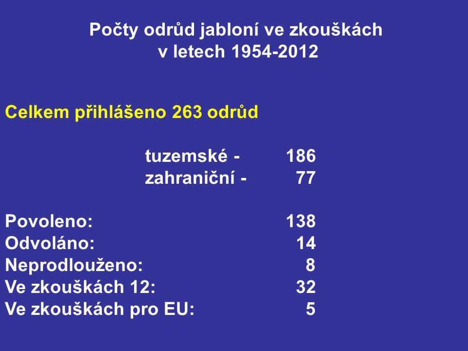 Počty odrůd jabloní ve zkouškách v letech 1954-2012 Celkem přihlášeno 263 odrůd tuzemské -186 zahraniční - 77 Povoleno: 138 Odvoláno: 14 Neprodlouženo: 8 Ve zkouškách 12: 32 Ve zkouškách pro EU: 5
