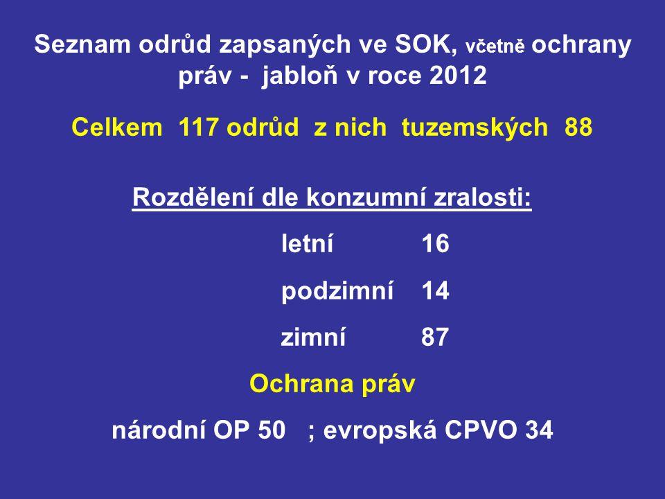 Seznam odrůd zapsaných ve SOK, včetně ochrany práv - jabloň v roce 2012 Celkem 117 odrůd z nich tuzemských 88 Rozdělení dle konzumní zralosti: letní 16 podzimní 14 zimní 87 Ochrana práv národní OP 50 ; evropská CPVO 34