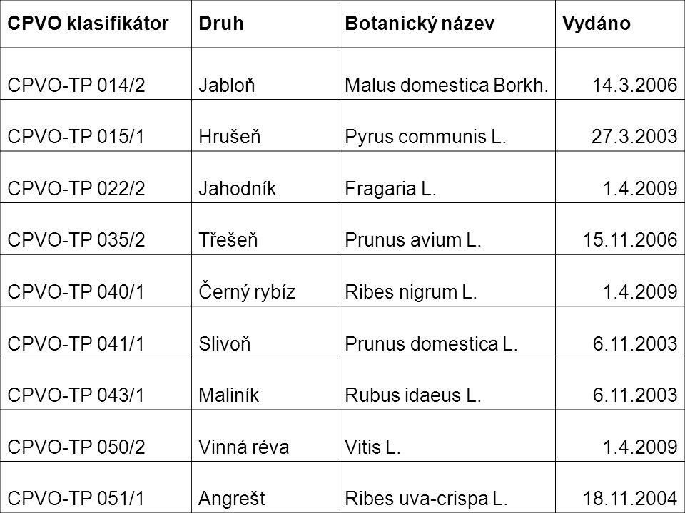 CPVO klasifikátorDruhBotanický názevVydáno CPVO-TP 014/2JabloňMalus domestica Borkh.14.3.2006 CPVO-TP 015/1HrušeňPyrus communis L.27.3.2003 CPVO-TP 022/2JahodníkFragaria L.1.4.2009 CPVO-TP 035/2TřešeňPrunus avium L.15.11.2006 CPVO-TP 040/1Černý rybízRibes nigrum L.1.4.2009 CPVO-TP 041/1SlivoňPrunus domestica L.6.11.2003 CPVO-TP 043/1MaliníkRubus idaeus L.6.11.2003 CPVO-TP 050/2Vinná révaVitis L.1.4.2009 CPVO-TP 051/1AngreštRibes uva-crispa L.18.11.2004