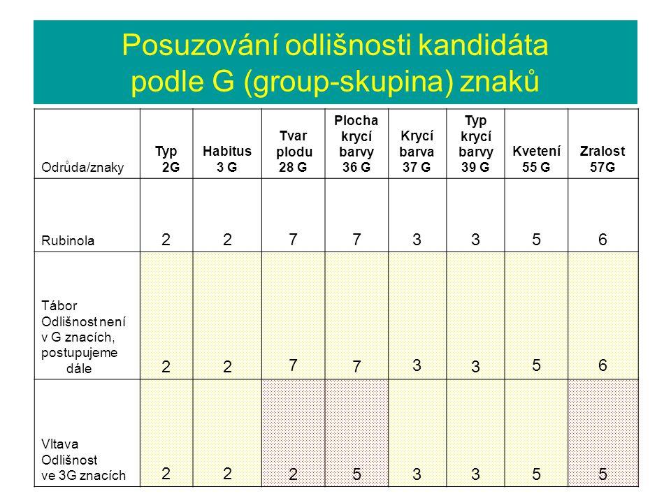 Posuzování odlišnosti kandidáta podle G (group-skupina) znaků Odrůda/znaky Typ 2G Habitus 3 G Tvar plodu 28 G Plocha krycí barvy 36 G Krycí barva 37 G