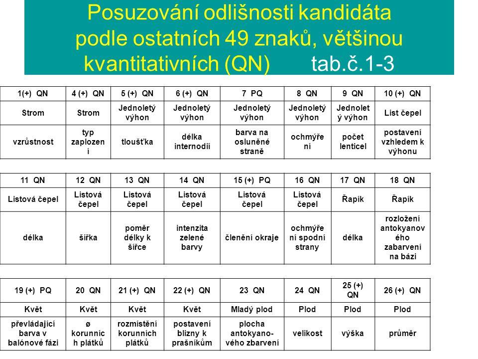 Posuzování odlišnosti kandidáta podle ostatních 49 znaků, většinou kvantitativních (QN) tab.č.1-3 1(+) QN4 (+) QN5 (+) QN6 (+) QN7 PQ8 QN9 QN10 (+) QN