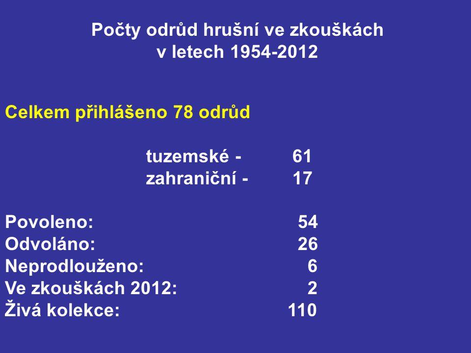 Počty odrůd hrušní ve zkouškách v letech 1954-2012 Celkem přihlášeno 78 odrůd tuzemské - 61 zahraniční - 17 Povoleno: 54 Odvoláno: 26 Neprodlouženo: 6