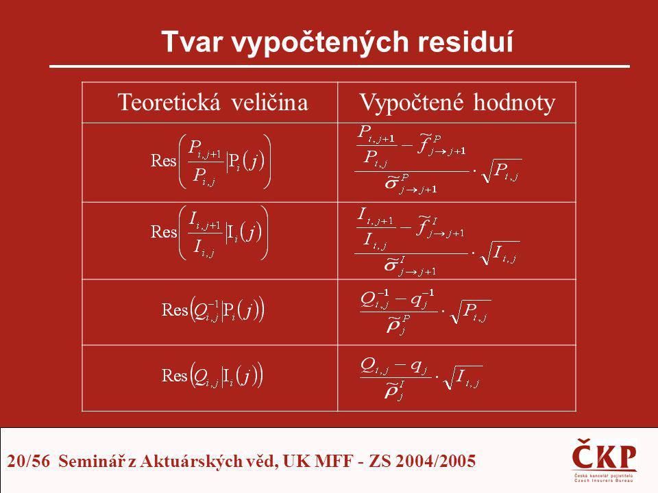 20/56 Seminář z Aktuárských věd, UK MFF - ZS 2004/2005 Tvar vypočtených residuí Teoretická veličinaVypočtené hodnoty