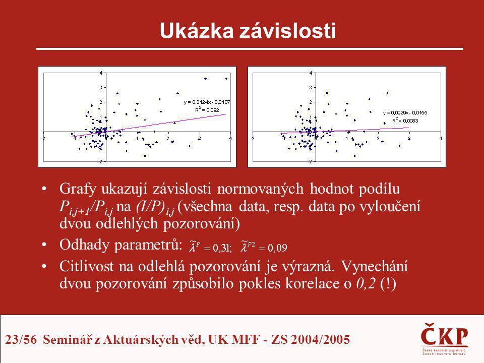 23/56 Seminář z Aktuárských věd, UK MFF - ZS 2004/2005 Ukázka závislosti Grafy ukazují závislosti normovaných hodnot podílu P i,j+1 /P i,j na (I/P) i,