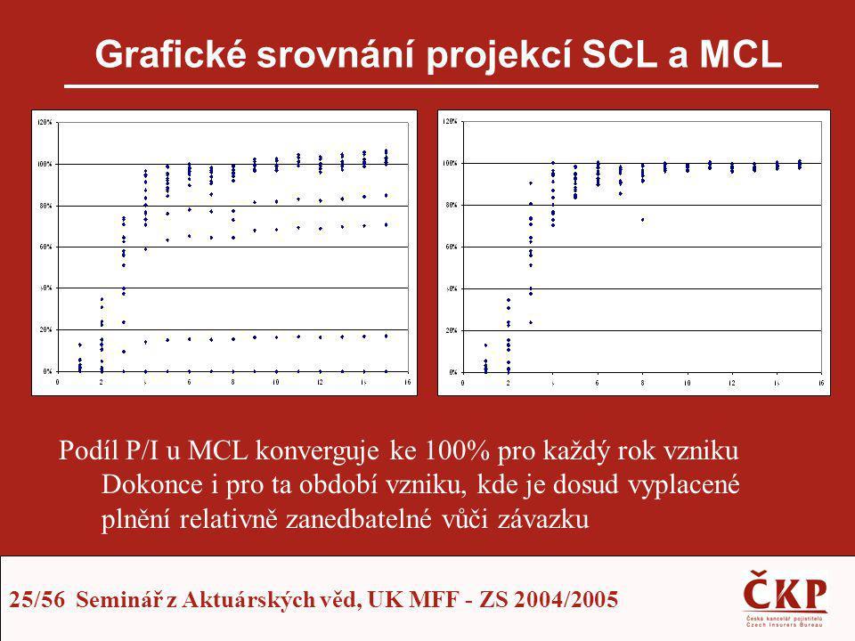 25/56 Seminář z Aktuárských věd, UK MFF - ZS 2004/2005 Grafické srovnání projekcí SCL a MCL Podíl P/I u MCL konverguje ke 100% pro každý rok vzniku Do