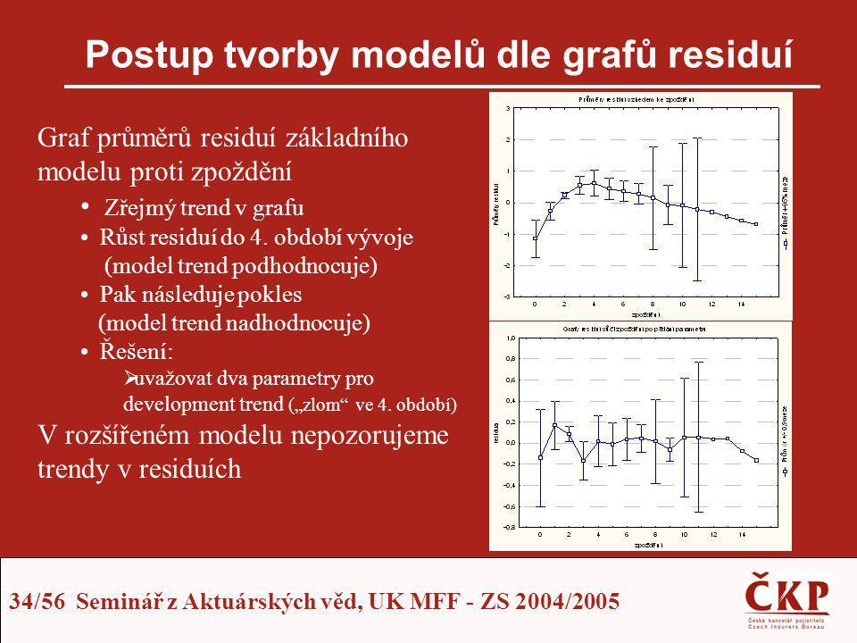 34/56 Seminář z Aktuárských věd, UK MFF - ZS 2004/2005 Postup tvorby modelů dle grafů residuí Graf průměrů residuí základního modelu proti zpoždění Zř