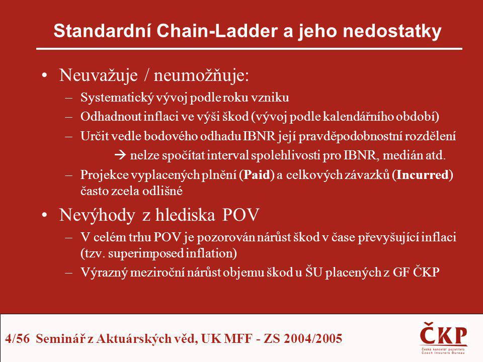 4/56 Seminář z Aktuárských věd, UK MFF - ZS 2004/2005 Standardní Chain-Ladder a jeho nedostatky Neuvažuje / neumožňuje: –Systematický vývoj podle roku