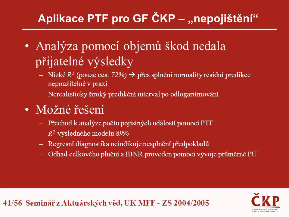 """41/56 Seminář z Aktuárských věd, UK MFF - ZS 2004/2005 Aplikace PTF pro GF ČKP – """"nepojištění"""" Analýza pomocí objemů škod nedala přijatelné výsledky –"""