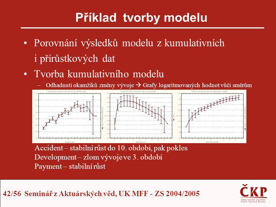 42/56 Seminář z Aktuárských věd, UK MFF - ZS 2004/2005 Příklad tvorby modelu Porovnání výsledků modelu z kumulativních i přírůstkových dat Tvorba kumu