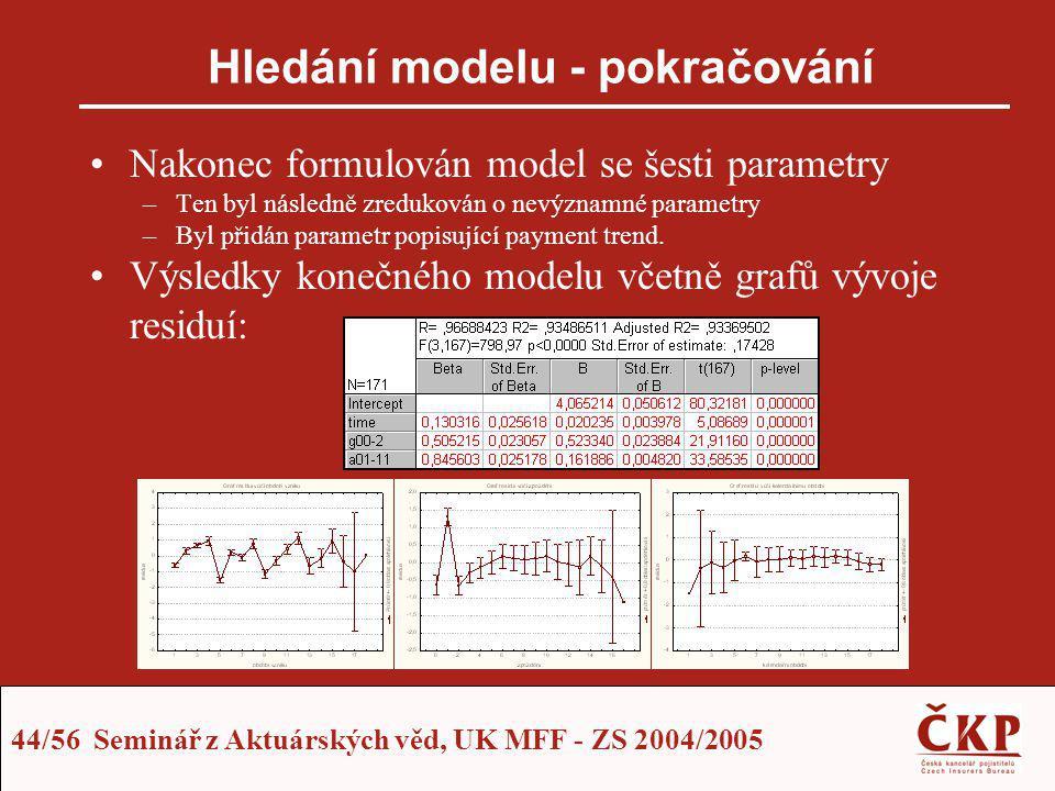44/56 Seminář z Aktuárských věd, UK MFF - ZS 2004/2005 Hledání modelu - pokračování Nakonec formulován model se šesti parametry –Ten byl následně zred