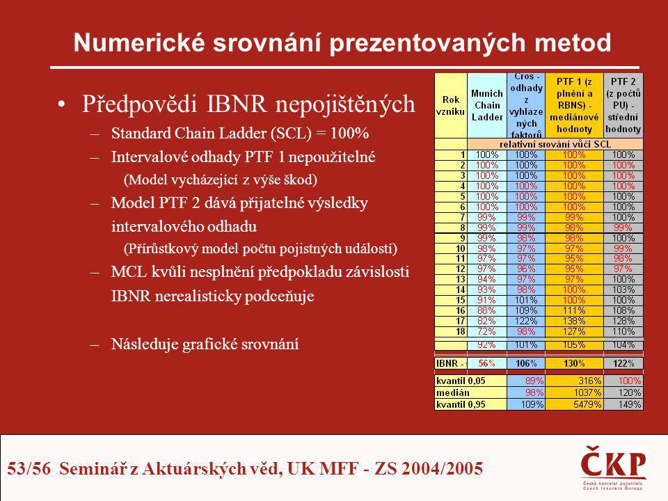 53/56 Seminář z Aktuárských věd, UK MFF - ZS 2004/2005 Numerické srovnání prezentovaných metod Předpovědi IBNR nepojištěných –Standard Chain Ladder (S