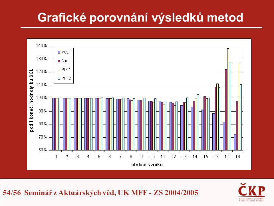 54/56 Seminář z Aktuárských věd, UK MFF - ZS 2004/2005 Grafické porovnání výsledků metod