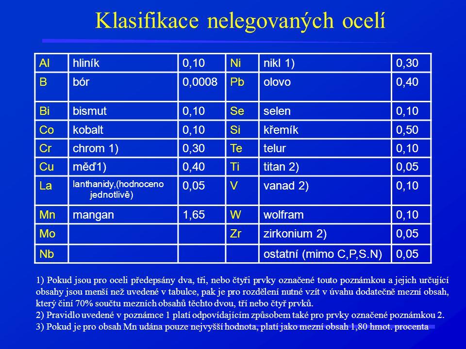 Klasifikace nelegovaných ocelí Alhliník0,10Ninikl 1)0,30 Bbór0,0008Pbolovo0,40 Bibismut0,10Seselen0,10 Cokobalt0,10Sikřemík0,50 Crchrom 1)0,30Tetelur0