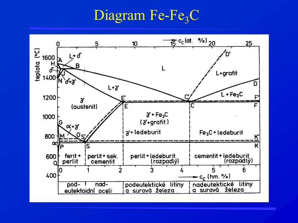 Diagram Fe-Fe 3 C