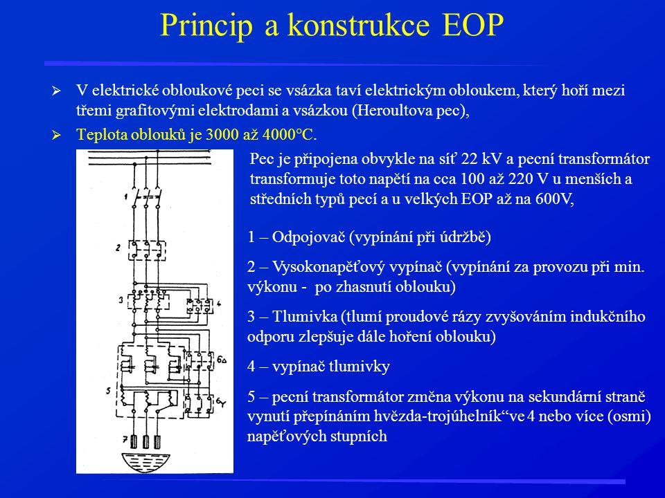 Princip a konstrukce EOP  V elektrické obloukové peci se vsázka taví elektrickým obloukem, který hoří mezi třemi grafitovými elektrodami a vsázkou (H