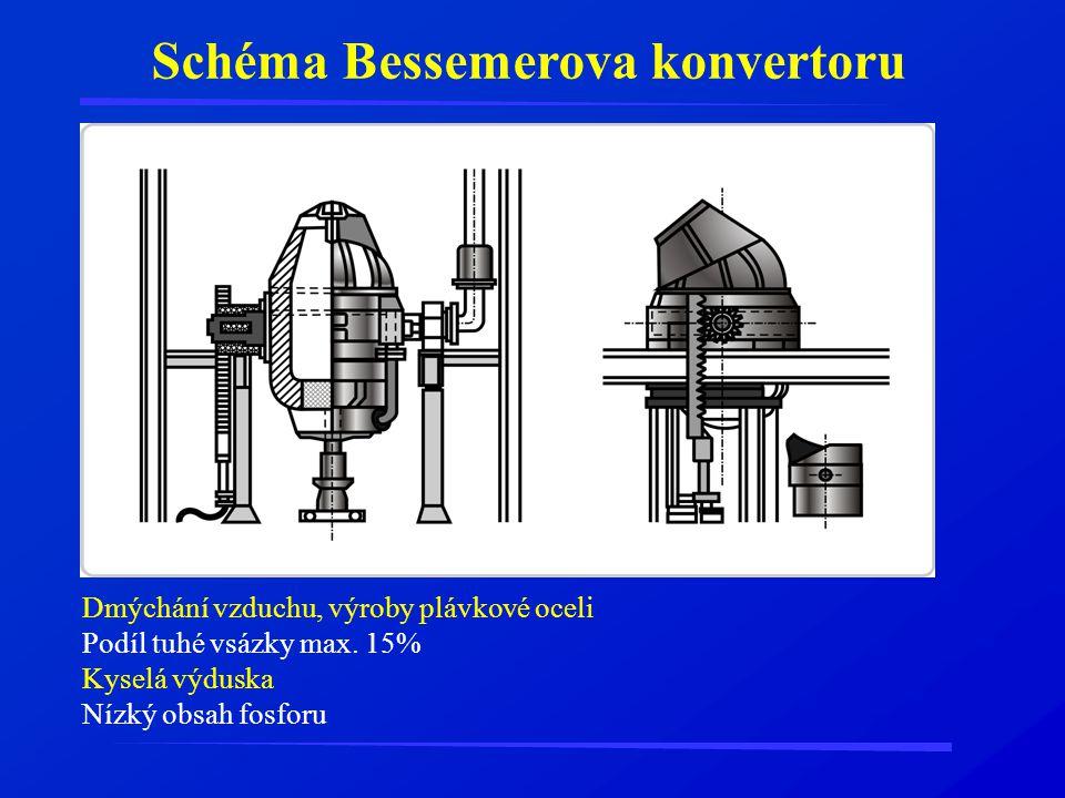 Schéma Bessemerova konvertoru Dmýchání vzduchu, výroby plávkové oceli Podíl tuhé vsázky max. 15% Kyselá výduska Nízký obsah fosforu
