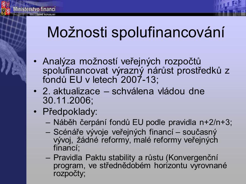 Možnosti spolufinancování - závěry Bez systematických reforem veř.