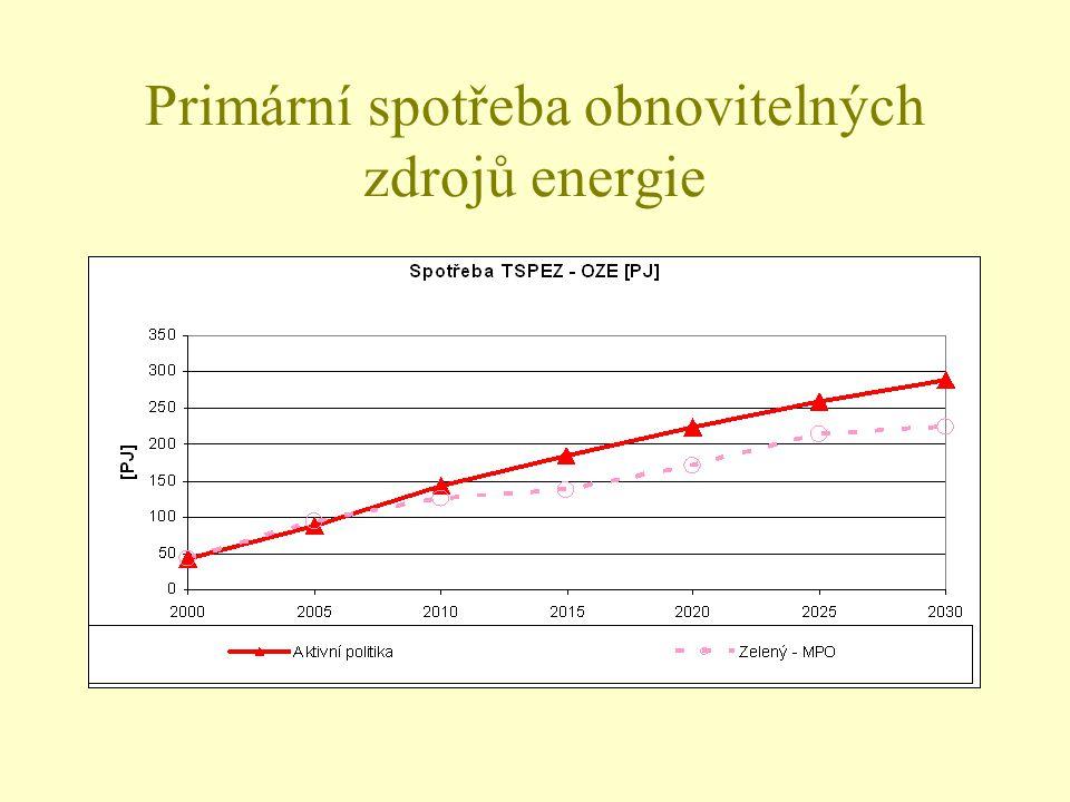 Primární spotřeba obnovitelných zdrojů energie