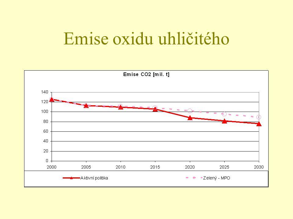 Emise oxidu uhličitého