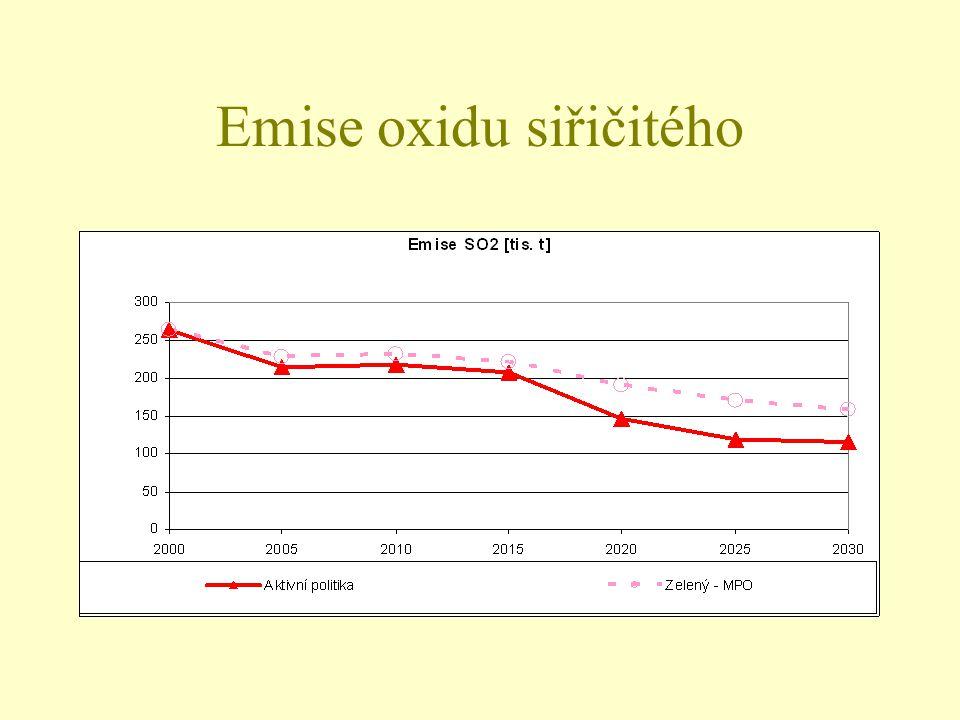 Emise oxidu siřičitého