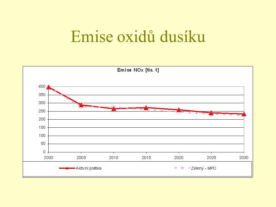 Emise oxidů dusíku