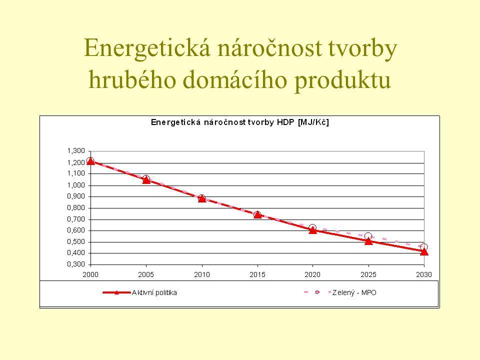 Energetická náročnost tvorby hrubého domácího produktu
