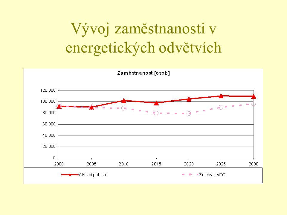 Vývoj zaměstnanosti v energetických odvětvích