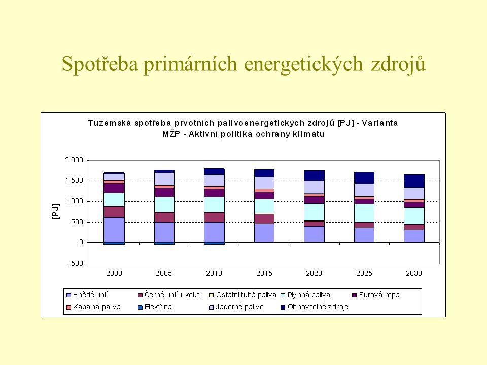 Spotřeba primárních energetických zdrojů