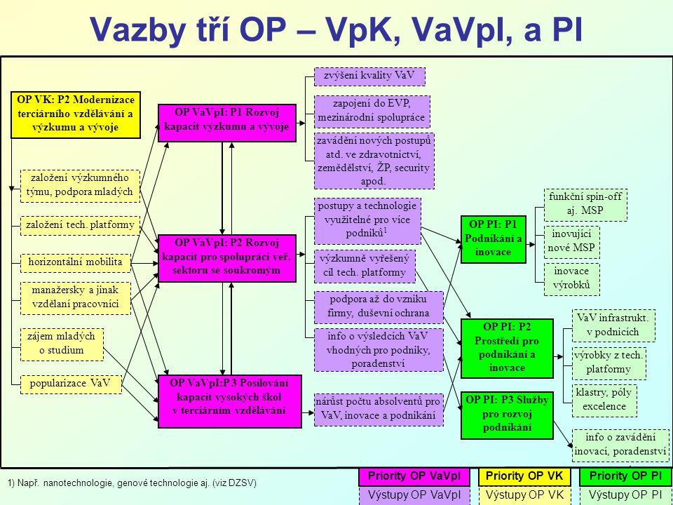 4 Vazby tří OP – VpK, VaVpI, a PI 1) Např. nanotechnologie, genové technologie aj.