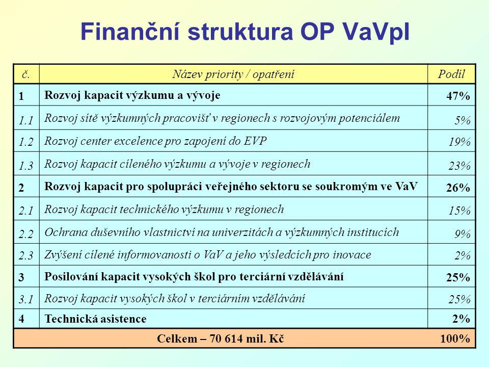 5 Finanční struktura OP VaVpI č.Název priority / opatřeníPodíl 1 Rozvoj kapacit výzkumu a vývoje 47% 1.1 Rozvoj sítě výzkumných pracovišť v regionech s rozvojovým potenciálem 5% 1.2 Rozvoj center excelence pro zapojení do EVP 19% 1.3 Rozvoj kapacit cíleného výzkumu a vývoje v regionech 23% 2 Rozvoj kapacit pro spolupráci veřejného sektoru se soukromým ve VaV 26% 2.1 Rozvoj kapacit technického výzkumu v regionech 15% 2.2 Ochrana duševního vlastnictví na univerzitách a výzkumných institucích 9% 2.3 Zvýšení cílené informovanosti o VaV a jeho výsledcích pro inovace 2% 3 Posilování kapacit vysokých škol pro terciární vzdělávání 25% 3.1 Rozvoj kapacit vysokých škol v terciárním vzdělávání 25% 4 Technická asistence 2% Celkem – 70 614 mil.