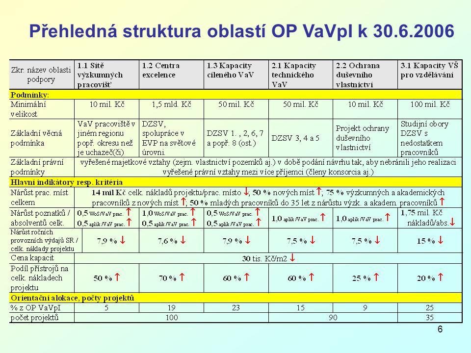 6 Přehledná struktura oblastí OP VaVpI k 30.6.2006