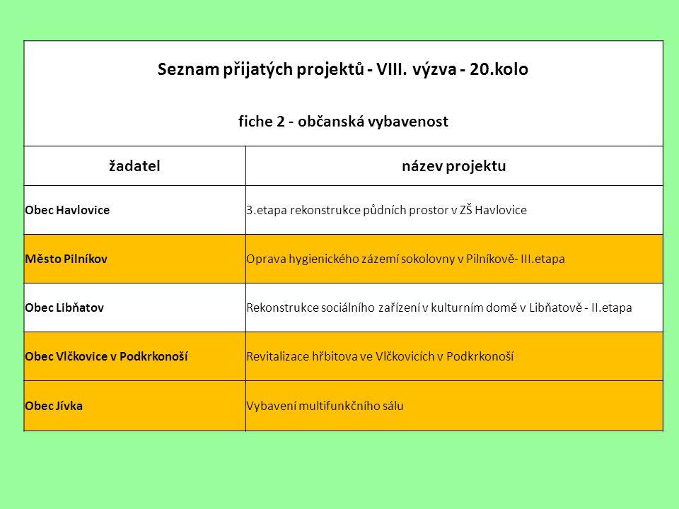 Seznam přijatých projektů - VIII.