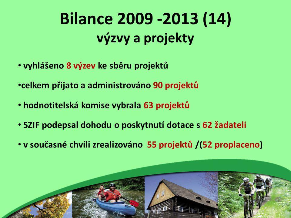 Bilance 2009 -2013 (14) výzvy a projekty vyhlášeno 8 výzev ke sběru projektů celkem přijato a administrováno 90 projektů hodnotitelská komise vybrala 63 projektů SZIF podepsal dohodu o poskytnutí dotace s 62 žadateli v současné chvíli zrealizováno 55 projektů /(52 proplaceno)