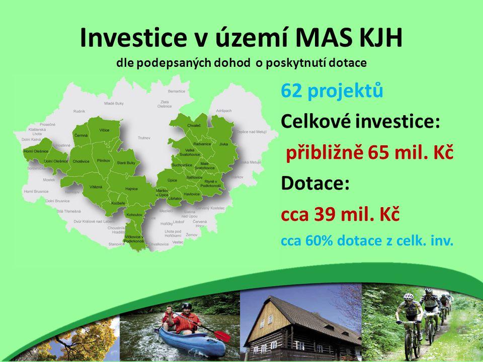 Investice v území MAS KJH dle podepsaných dohod o poskytnutí dotace 62 projektů Celkové investice: přibližně 65 mil. Kč Dotace: cca 39 mil. Kč cca 60%