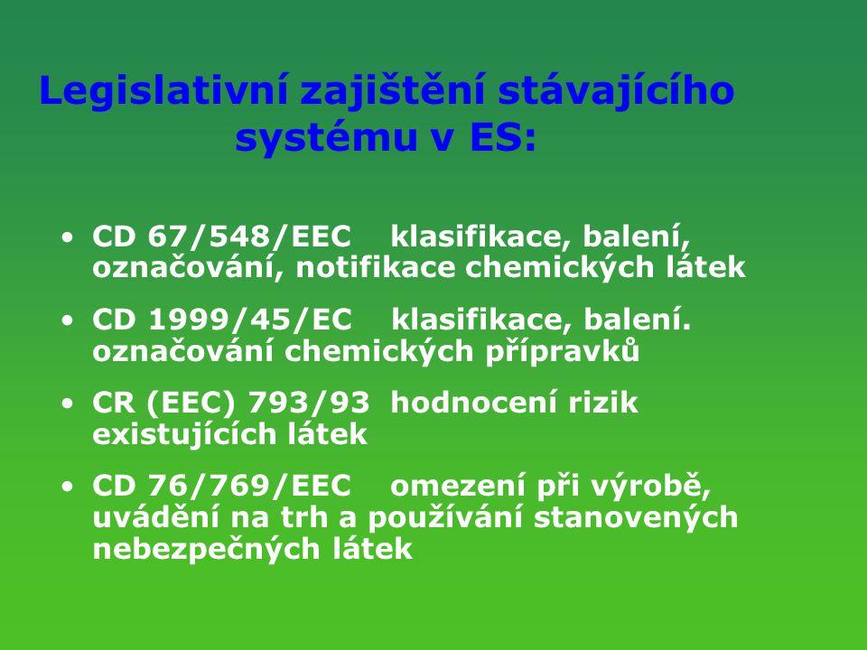 Legislativní zajištění stávajícího systému v ES: CD 67/548/EEC klasifikace, balení, označování, notifikace chemických látek CD 1999/45/EC klasifikace,