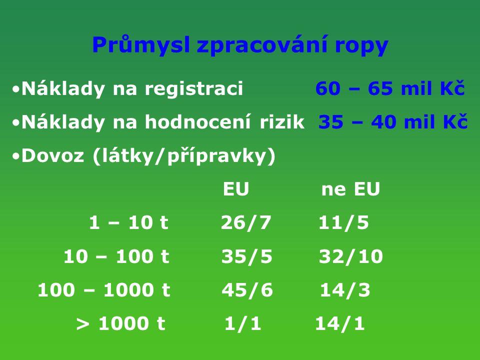 Průmysl zpracování ropy Náklady na registraci 60 – 65 mil Kč Náklady na hodnocení rizik 35 – 40 mil Kč Dovoz (látky/přípravky) EU ne EU 1 – 10 t 26/7