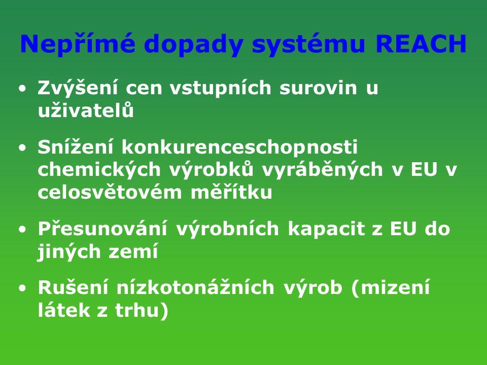Nepřímé dopady systému REACH Zvýšení cen vstupních surovin u uživatelů Snížení konkurenceschopnosti chemických výrobků vyráběných v EU v celosvětovém