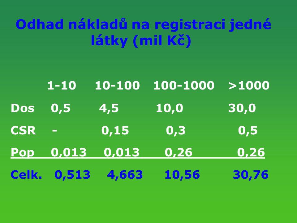 Odhad nákladů na registraci jedné látky (mil Kč) 1-10 10-100 100-1000 >1000 Dos 0,5 4,5 10,0 30,0 CSR - 0,15 0,3 0,5 Pop 0,013 0,013 0,26 0,26 Celk. 0