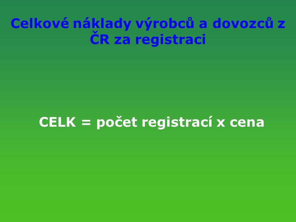 Celkové náklady výrobců a dovozců z ČR za registraci CELK = počet registrací x cena