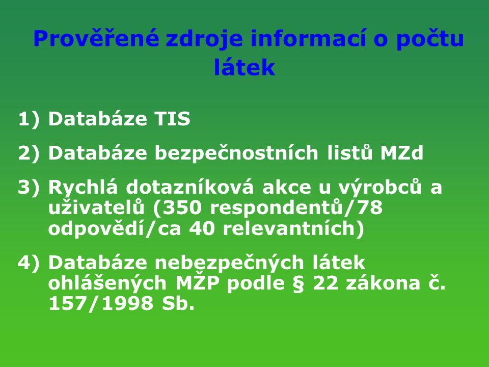 Prověřené zdroje informací o počtu látek 1)Databáze TIS 2)Databáze bezpečnostních listů MZd 3)Rychlá dotazníková akce u výrobců a uživatelů (350 respo