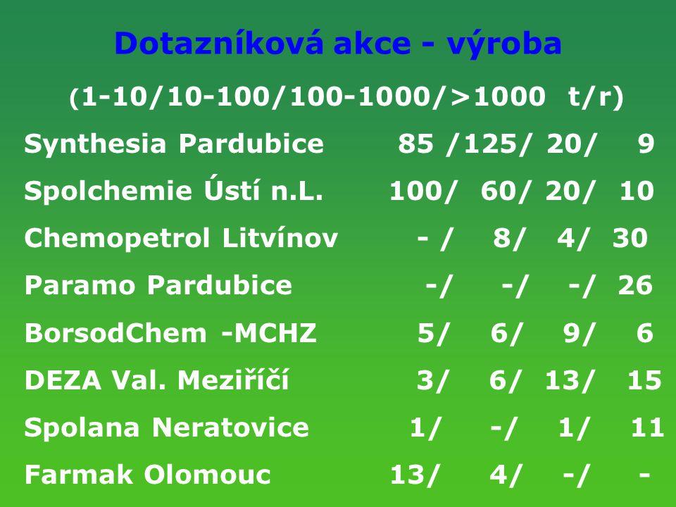 Dotazníková akce - výroba ( 1-10/10-100/100-1000/>1000 t/r) Synthesia Pardubice 85 /125/ 20/ 9 Spolchemie Ústí n.L. 100/ 60/ 20/ 10 Chemopetrol Litvín