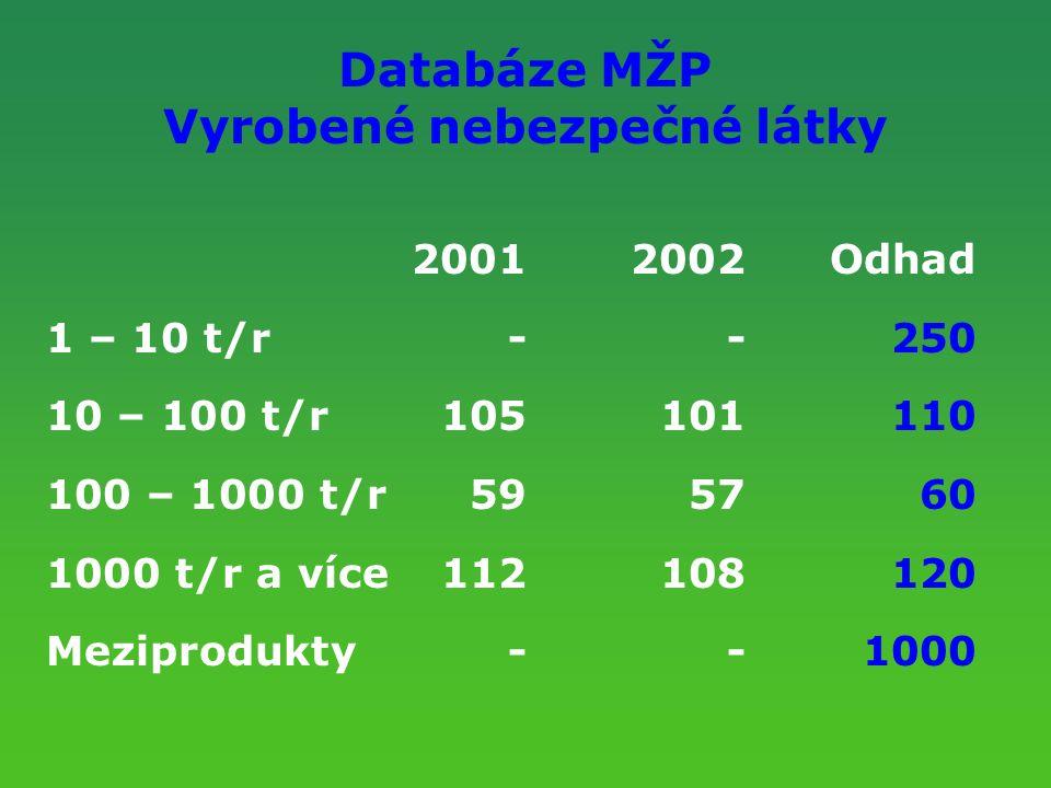 Databáze MŽP Vyrobené nebezpečné látky 20012002Odhad 1 – 10 t/r--250 10 – 100 t/r105101110 100 – 1000 t/r595760 1000 t/r a více112108120 Meziprodukty