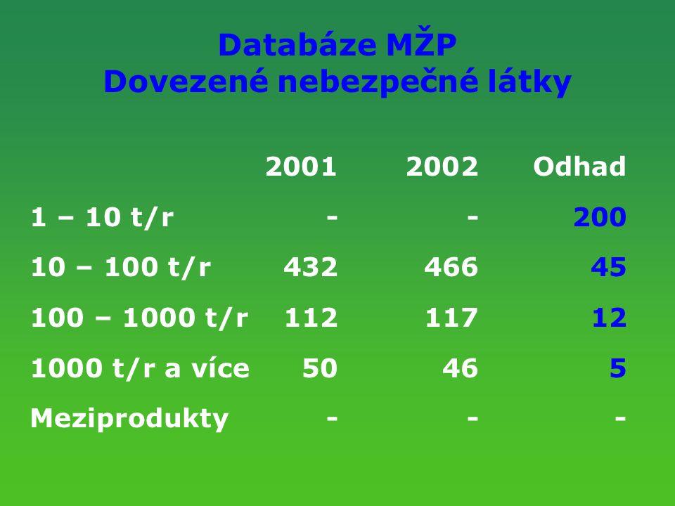Databáze MŽP Dovezené nebezpečné látky 20012002Odhad 1 – 10 t/r--200 10 – 100 t/r43246645 100 – 1000 t/r11211712 1000 t/r a více50465 Meziprodukty ---