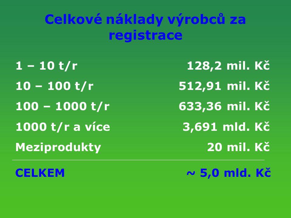Celkové náklady výrobců za registrace 1 – 10 t/r128,2 mil. Kč 10 – 100 t/r512,91 mil. Kč 100 – 1000 t/r633,36 mil. Kč 1000 t/r a více3,691 mld. Kč Mez