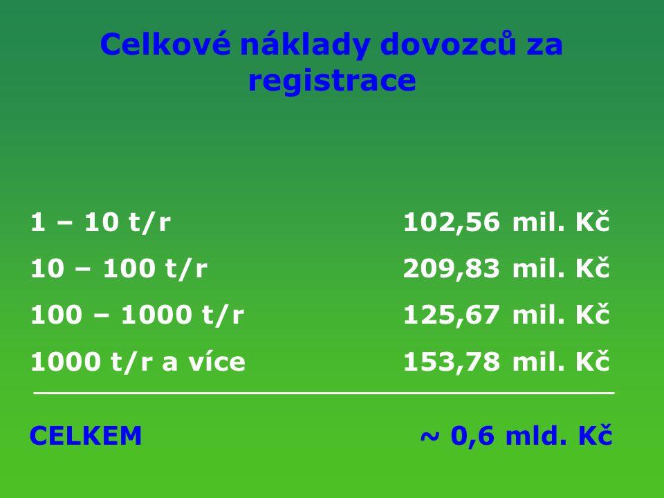 Celkové náklady dovozců za registrace 1 – 10 t/r102,56 mil. Kč 10 – 100 t/r209,83 mil. Kč 100 – 1000 t/r125,67 mil. Kč 1000 t/r a více153,78 mil. Kč C