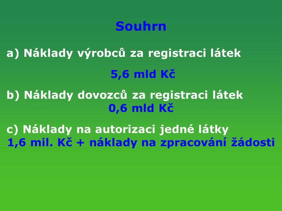 Souhrn a) Náklady výrobců za registraci látek 5,6 mld Kč b) Náklady dovozců za registraci látek 0,6 mld Kč c) Náklady na autorizaci jedné látky 1,6 mi