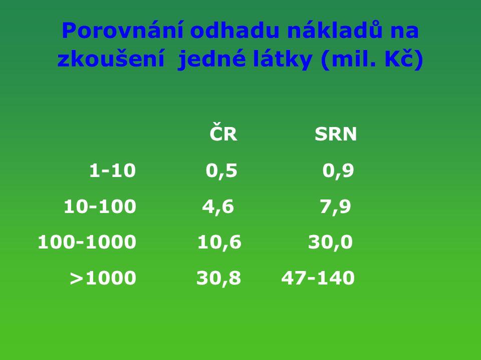 Porovnání odhadu nákladů na zkoušení jedné látky (mil. Kč) ČR SRN 1-10 0,5 0,9 10-100 4,6 7,9 100-1000 10,6 30,0 >1000 30,8 47-140