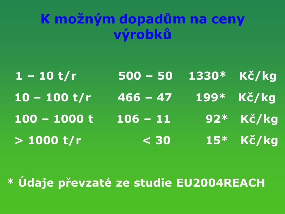 K možným dopadům na ceny výrobků 1 – 10 t/r 500 – 50 1330* Kč/kg 10 – 100 t/r 466 – 47 199* Kč/kg 100 – 1000 t 106 – 11 92* Kč/kg > 1000 t/r < 30 15*