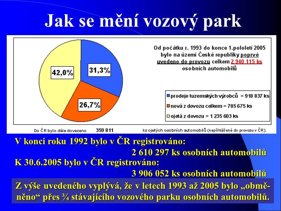 """V konci roku 1992 bylo v ČR registrováno: 2 610 297 ks osobních automobilů 2 610 297 ks osobních automobilů K 30.6.2005 bylo v ČR registrováno: 3 906 052 ks osobních automobilů 3 906 052 ks osobních automobilů Z výše uvedeného vyplývá, že v letech 1993 až 2005 bylo """"obmě- něno přes ¾ stávajícího vozového parku osobních automobilů."""