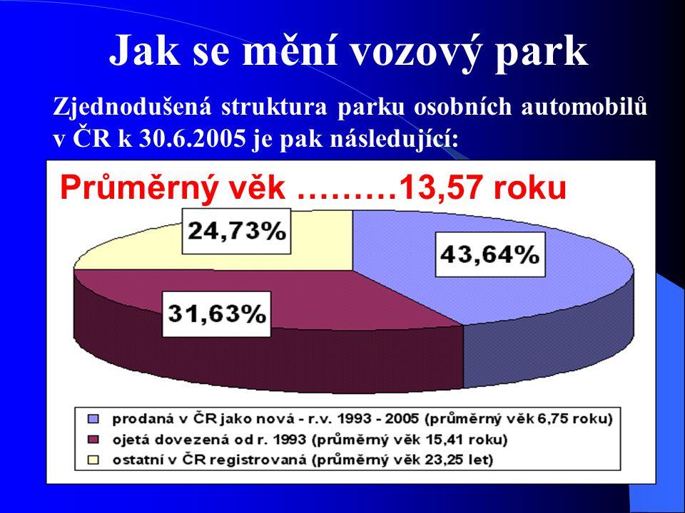 Jak se mění vozový park Zjednodušená struktura parku osobních automobilů v ČR k 30.6.2005 je pak následující: Průměrný věk ………13,57 roku